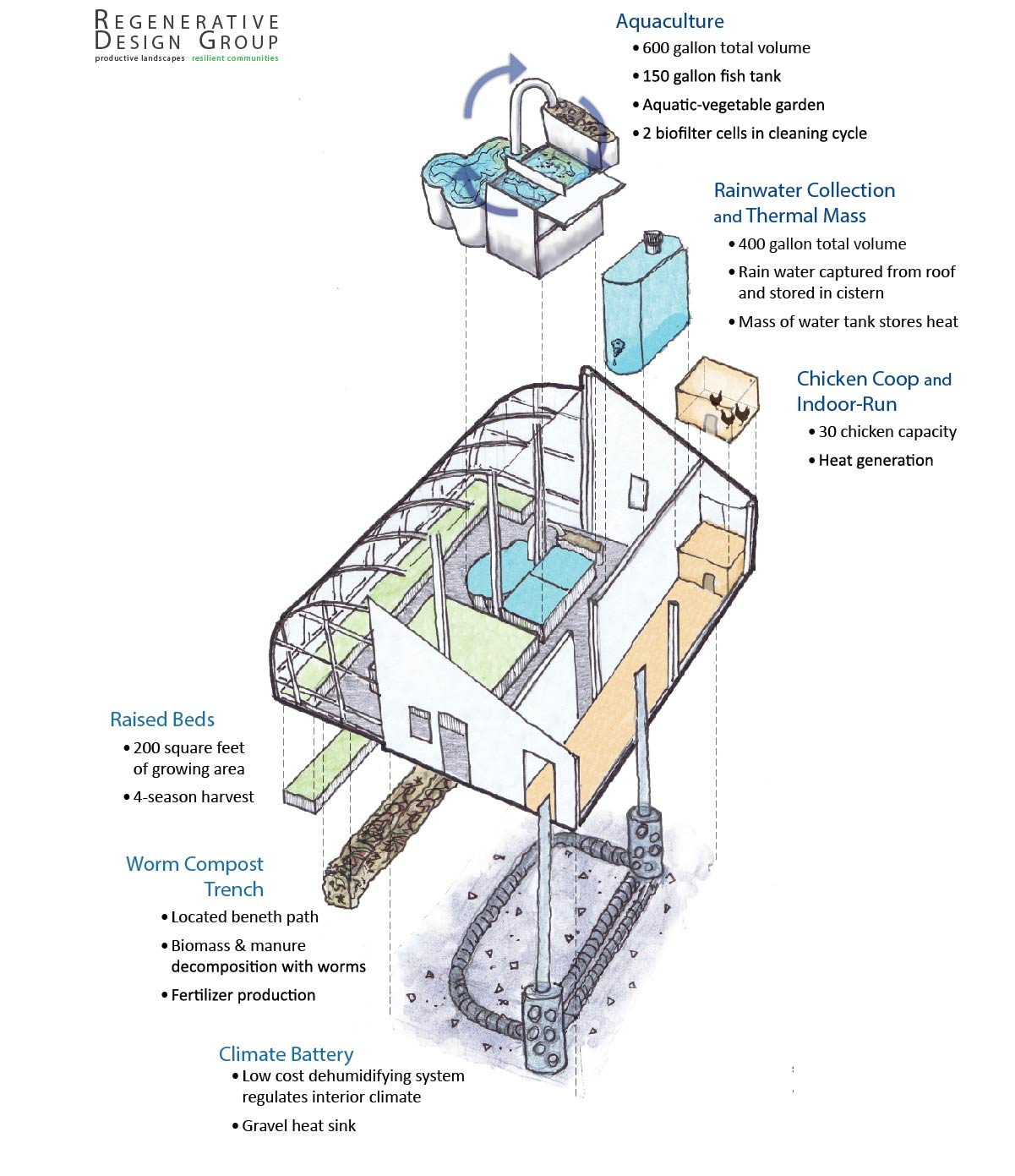 Backyard Bioshelter Four Season Passive Solar Greenhouse